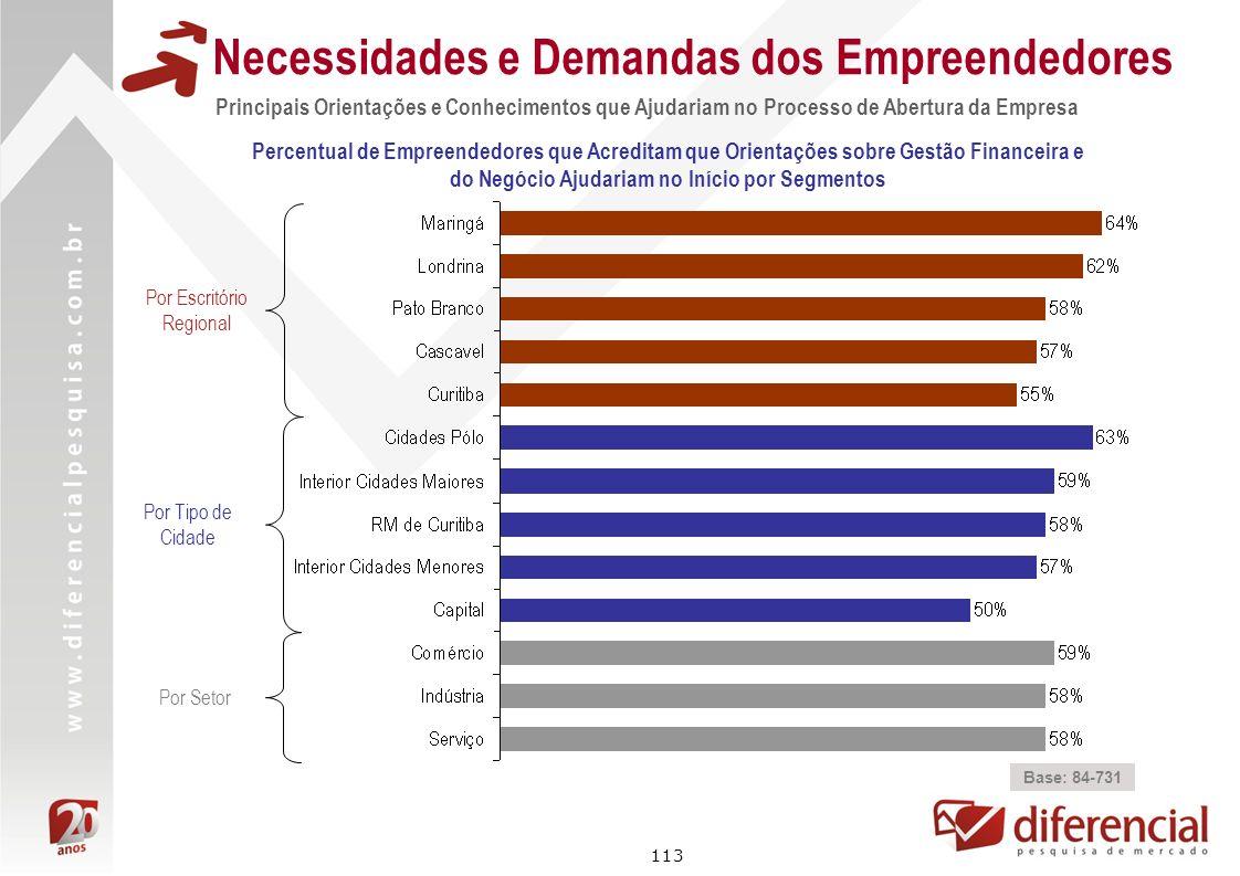 113 Necessidades e Demandas dos Empreendedores Percentual de Empreendedores que Acreditam que Orientações sobre Gestão Financeira e do Negócio Ajudari
