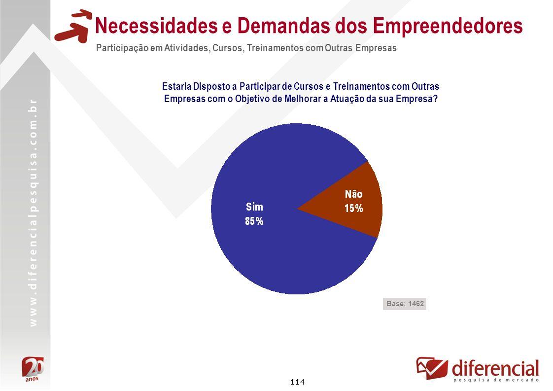 114 Participação em Atividades, Cursos, Treinamentos com Outras Empresas Necessidades e Demandas dos Empreendedores Base: 1462 Estaria Disposto a Part