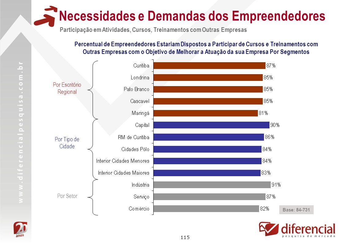 115 Participação em Atividades, Cursos, Treinamentos com Outras Empresas Necessidades e Demandas dos Empreendedores Base: 84-731 Percentual de Empreen