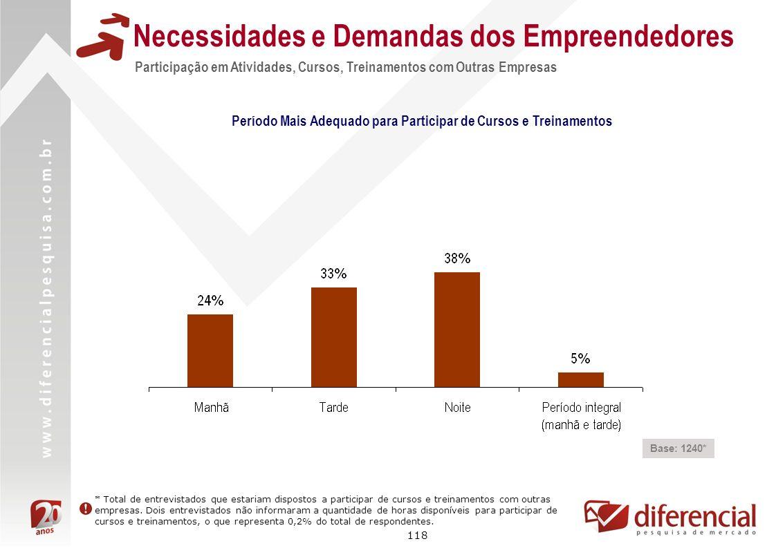 118 Necessidades e Demandas dos Empreendedores Participação em Atividades, Cursos, Treinamentos com Outras Empresas Período Mais Adequado para Partici