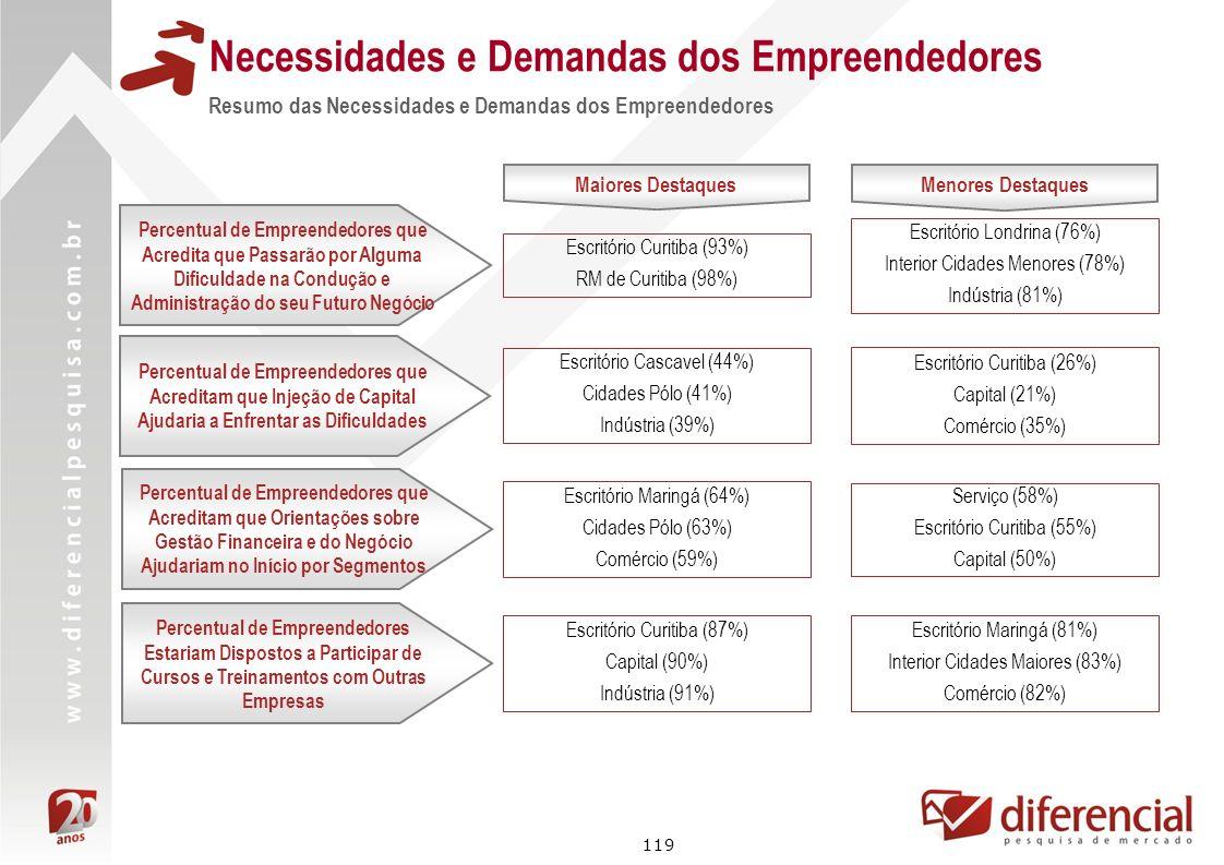 119 Necessidades e Demandas dos Empreendedores Resumo das Necessidades e Demandas dos Empreendedores Maiores Destaques Escritório Curitiba (93%) RM de