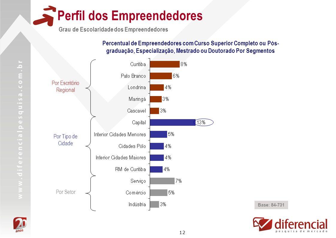 12 Perfil dos Empreendedores Grau de Escolaridade dos Empreendedores Base: 84-731 Percentual de Empreendedores com Curso Superior Completo ou Pós- gra