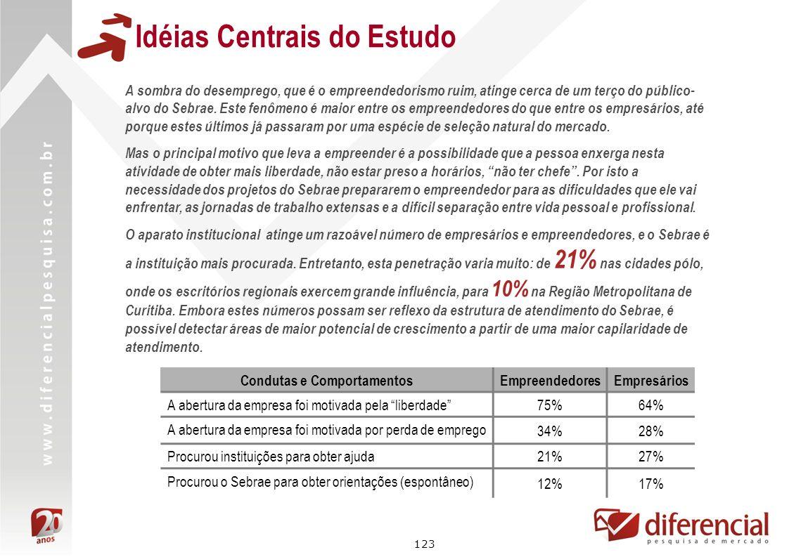 123 Idéias Centrais do Estudo Condutas e ComportamentosEmpreendedoresEmpresários A abertura da empresa foi motivada pela liberdade 75%64% A abertura d
