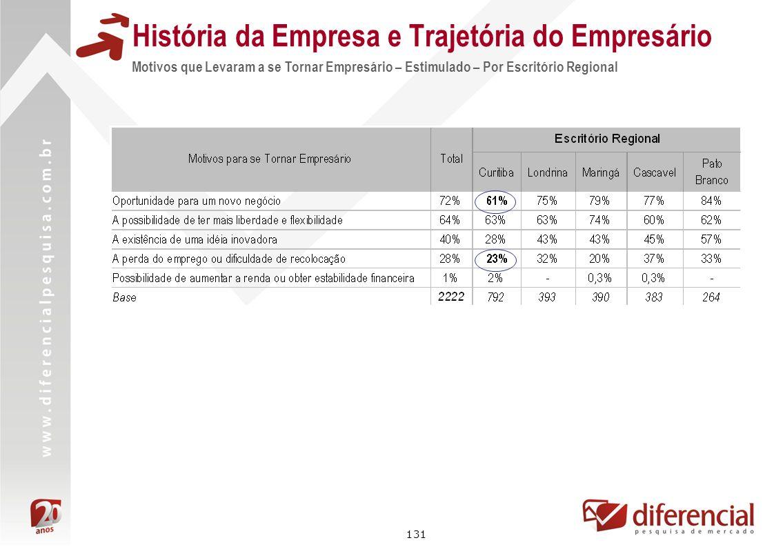 131 História da Empresa e Trajetória do Empresário Motivos que Levaram a se Tornar Empresário – Estimulado – Por Escritório Regional