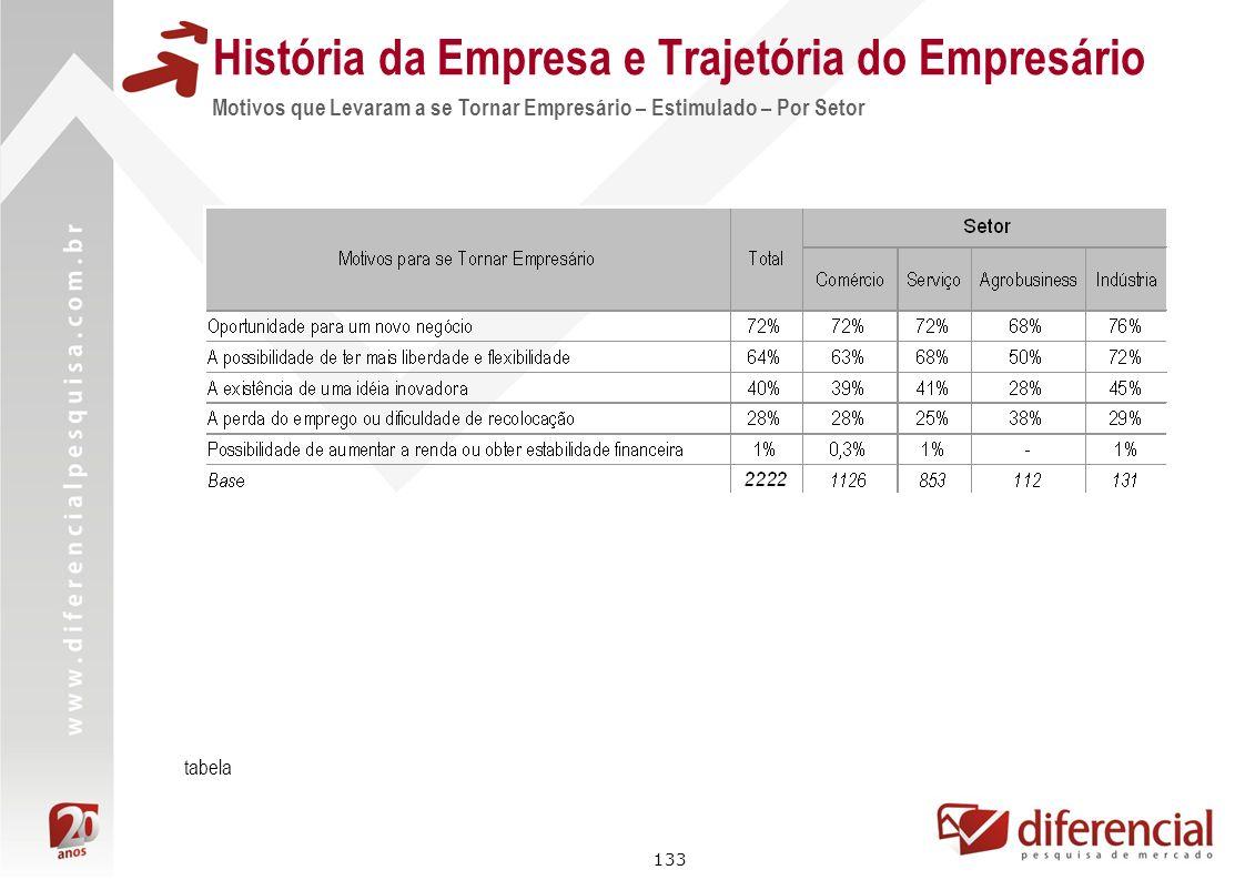 133 História da Empresa e Trajetória do Empresário Motivos que Levaram a se Tornar Empresário – Estimulado – Por Setor tabela