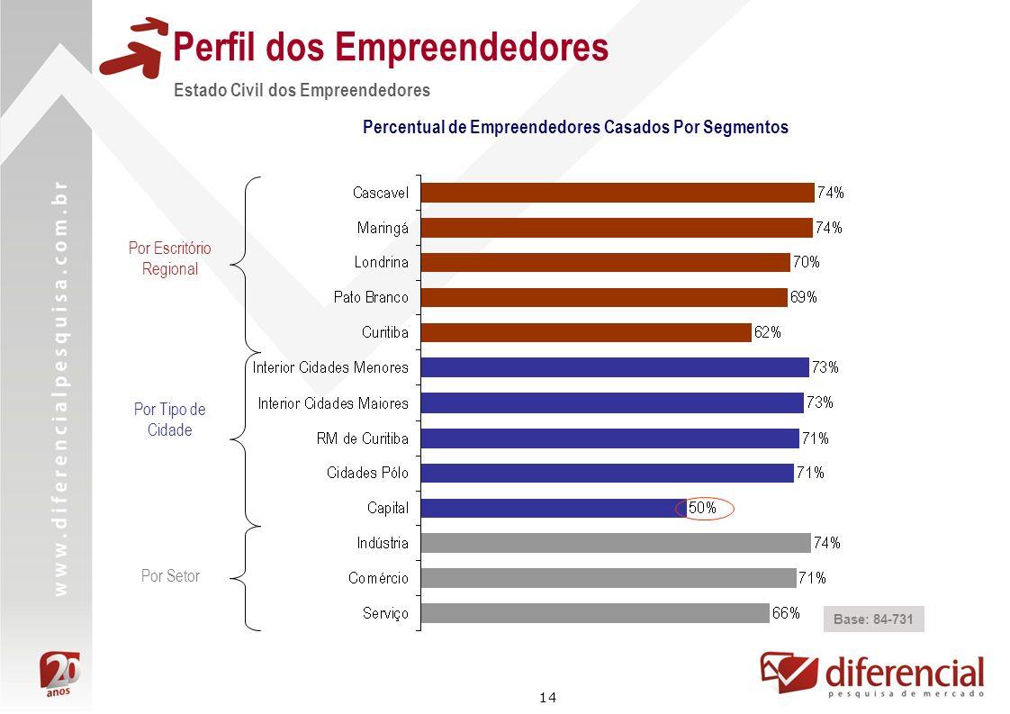 14 Perfil dos Empreendedores Estado Civil dos Empreendedores Base: 84-731 Percentual de Empreendedores Casados Por Segmentos Por Escritório Regional P