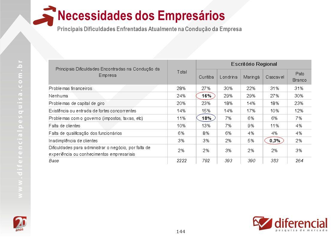 144 Principais Dificuldades Enfrentadas Atualmente na Condução da Empresa Necessidades dos Empresários