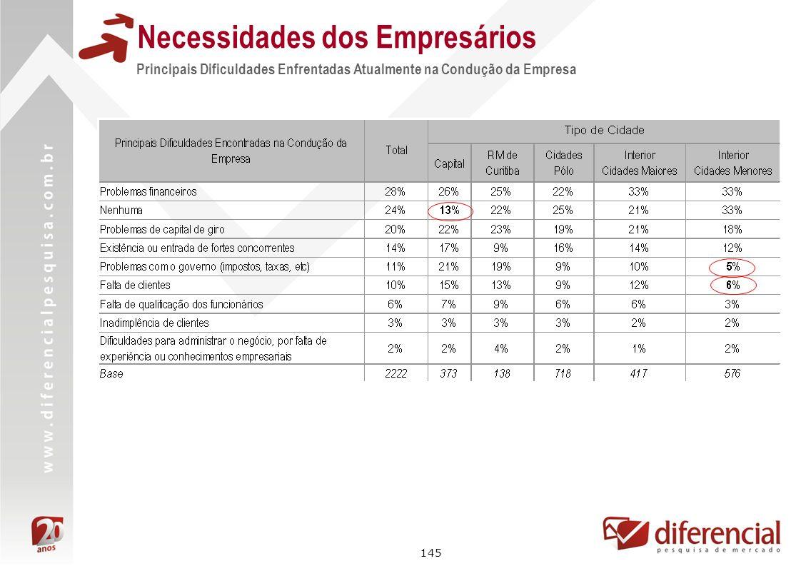 145 Principais Dificuldades Enfrentadas Atualmente na Condução da Empresa Necessidades dos Empresários
