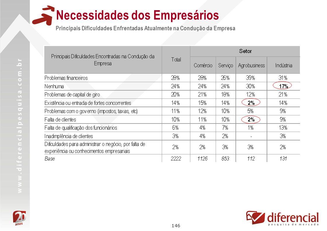 146 Principais Dificuldades Enfrentadas Atualmente na Condução da Empresa Necessidades dos Empresários