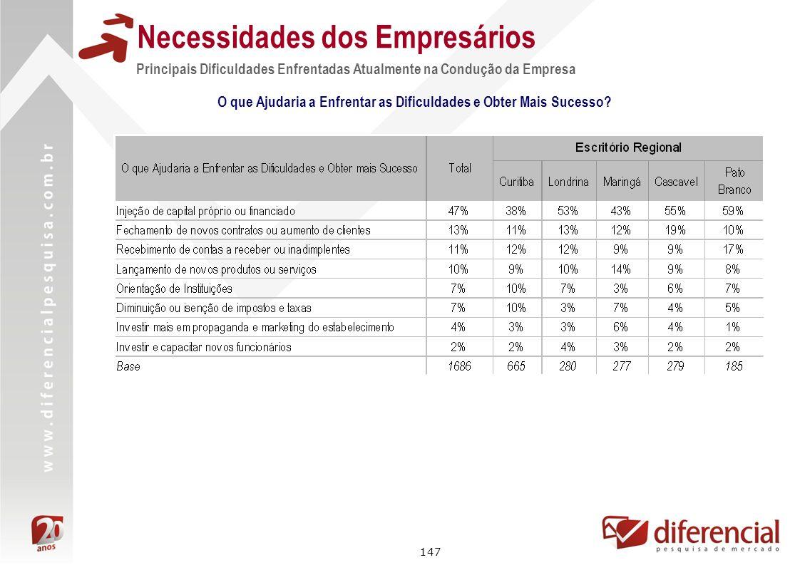 147 Necessidades dos Empresários Principais Dificuldades Enfrentadas Atualmente na Condução da Empresa O que Ajudaria a Enfrentar as Dificuldades e Ob
