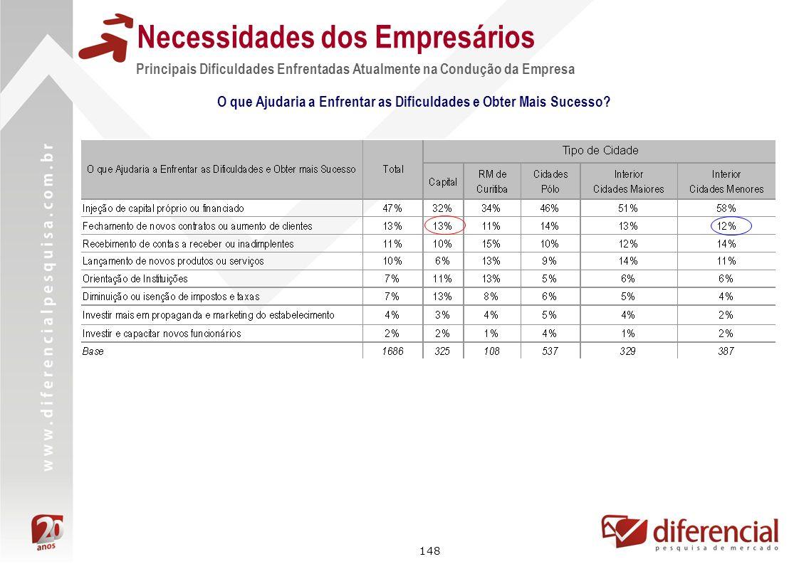 148 Necessidades dos Empresários Principais Dificuldades Enfrentadas Atualmente na Condução da Empresa O que Ajudaria a Enfrentar as Dificuldades e Ob
