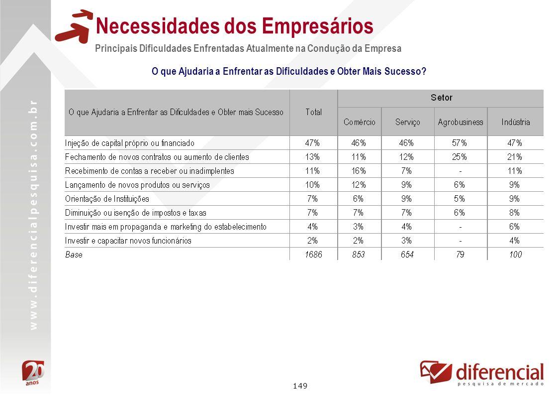 149 Necessidades dos Empresários Principais Dificuldades Enfrentadas Atualmente na Condução da Empresa O que Ajudaria a Enfrentar as Dificuldades e Ob