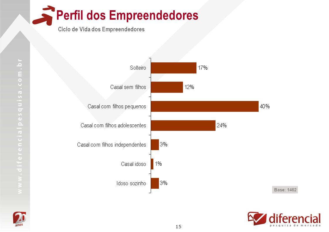15 Perfil dos Empreendedores Ciclo de Vida dos Empreendedores Base: 1462