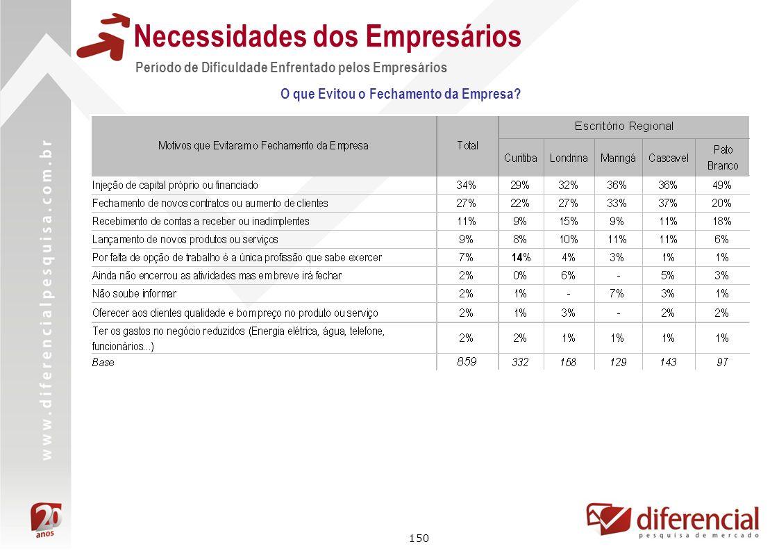 150 Necessidades dos Empresários Período de Dificuldade Enfrentado pelos Empresários O que Evitou o Fechamento da Empresa?