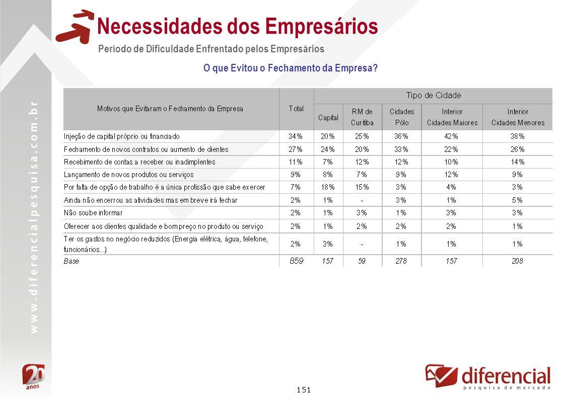 151 Necessidades dos Empresários Período de Dificuldade Enfrentado pelos Empresários O que Evitou o Fechamento da Empresa?
