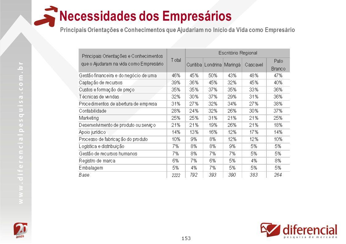 153 Principais Orientações e Conhecimentos que Ajudariam no Início da Vida como Empresário Necessidades dos Empresários