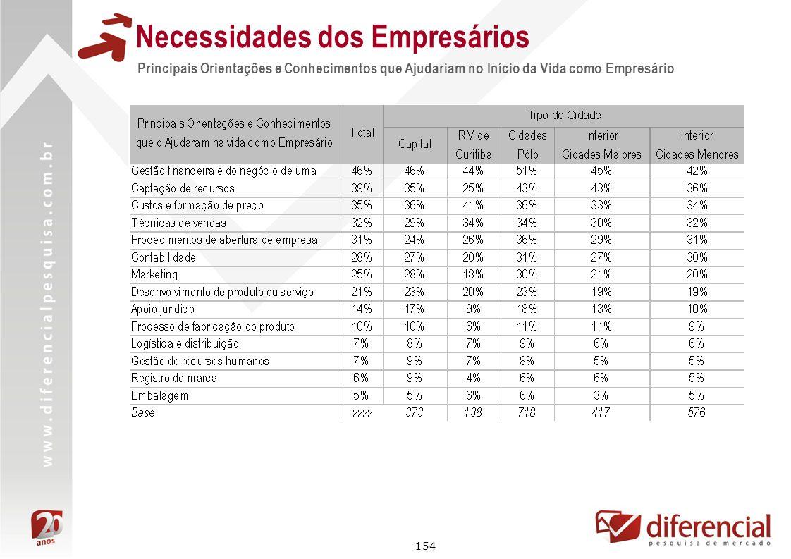 154 Principais Orientações e Conhecimentos que Ajudariam no Início da Vida como Empresário Necessidades dos Empresários