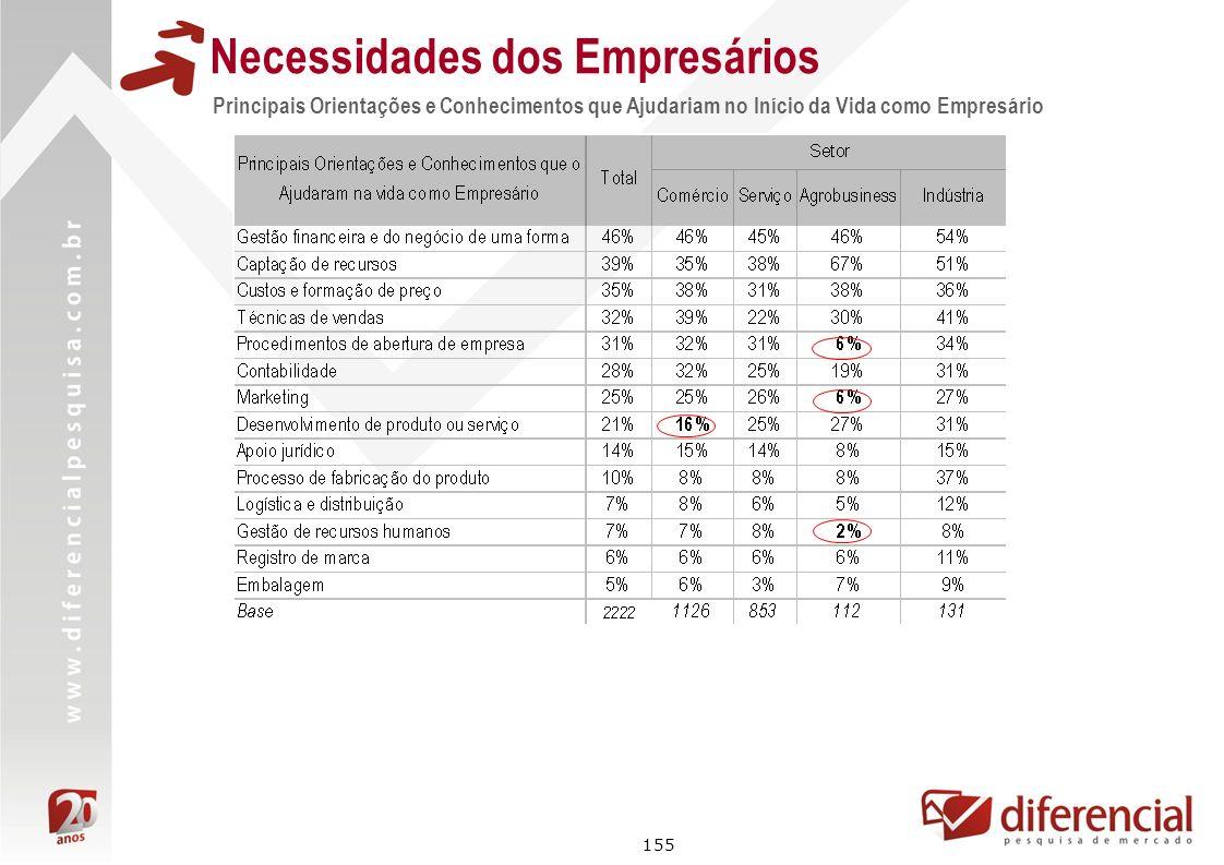 155 Principais Orientações e Conhecimentos que Ajudariam no Início da Vida como Empresário Necessidades dos Empresários