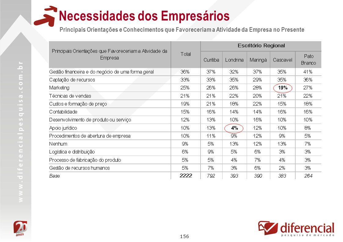 156 Principais Orientações e Conhecimentos que Favoreceriam a Atividade da Empresa no Presente Necessidades dos Empresários