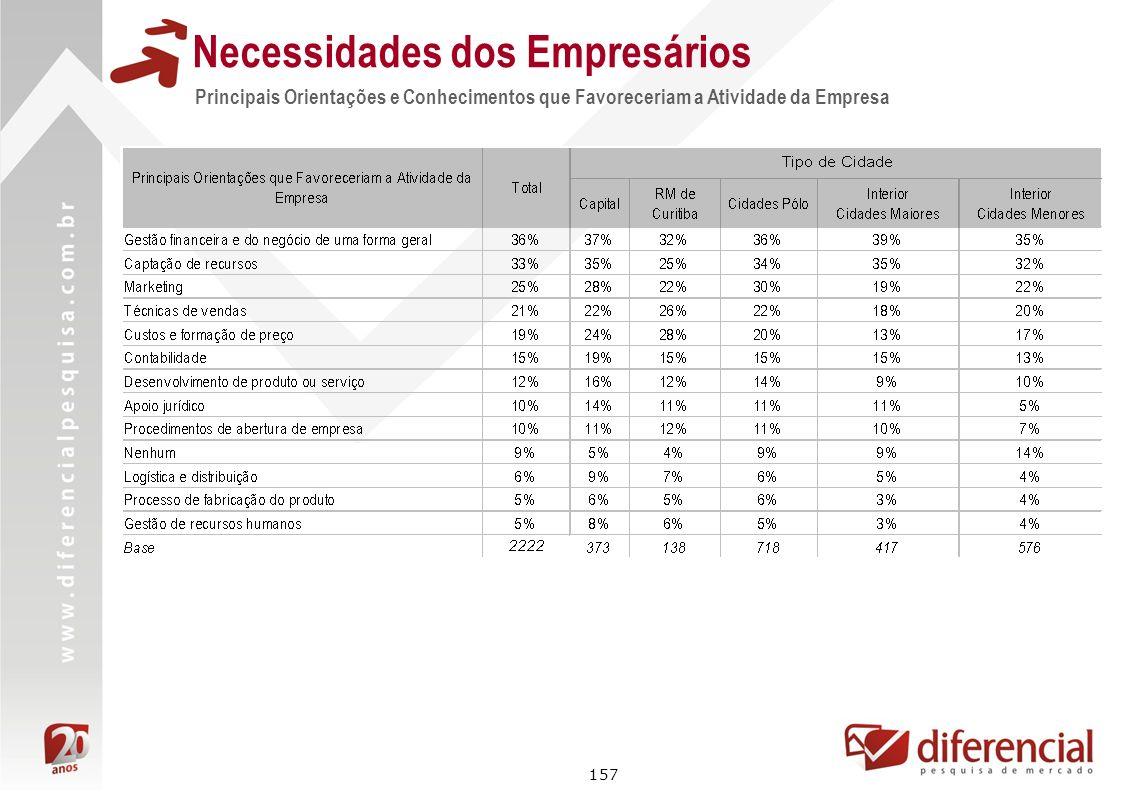 157 Principais Orientações e Conhecimentos que Favoreceriam a Atividade da Empresa Necessidades dos Empresários