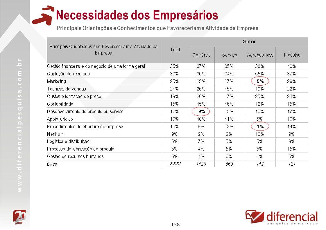 158 Principais Orientações e Conhecimentos que Favoreceriam a Atividade da Empresa Necessidades dos Empresários