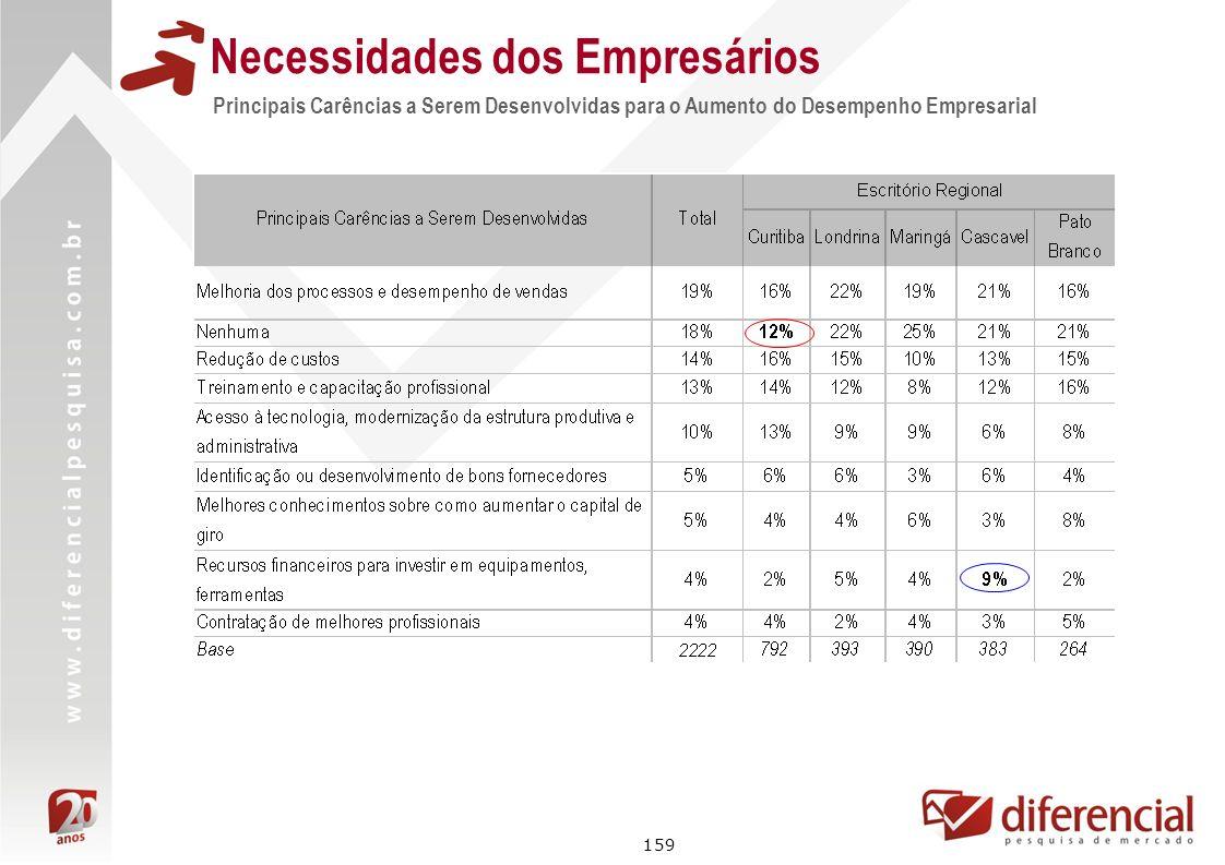 159 Principais Carências a Serem Desenvolvidas para o Aumento do Desempenho Empresarial Necessidades dos Empresários