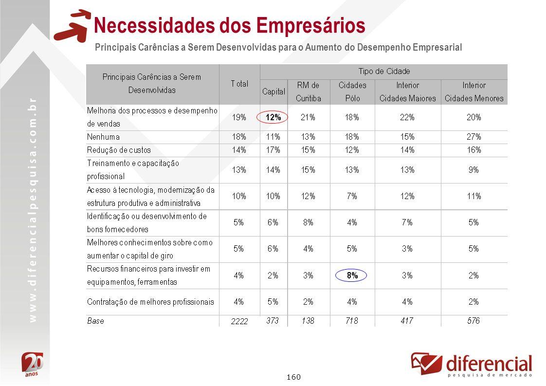 160 Principais Carências a Serem Desenvolvidas para o Aumento do Desempenho Empresarial Necessidades dos Empresários