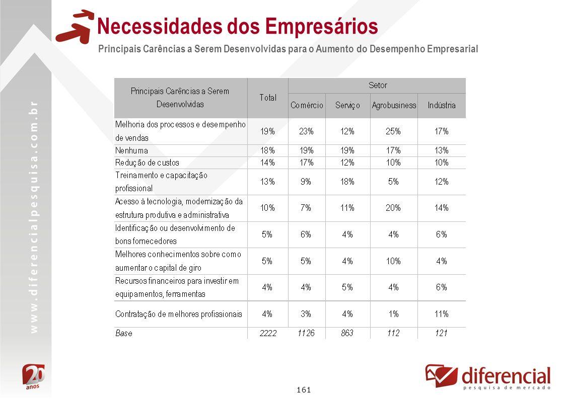 161 Principais Carências a Serem Desenvolvidas para o Aumento do Desempenho Empresarial Necessidades dos Empresários