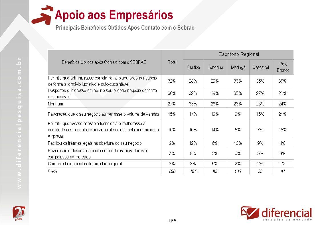 165 Principais Benefícios Obtidos Após Contato com o Sebrae Apoio aos Empresários