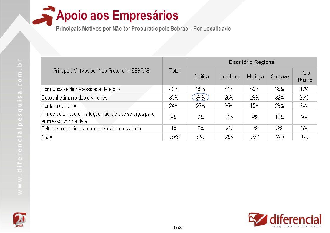 168 Apoio aos Empresários Principais Motivos por Não ter Procurado pelo Sebrae – Por Localidade