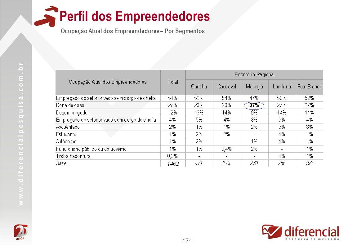 174 Perfil dos Empreendedores Ocupação Atual dos Empreendedores – Por Segmentos