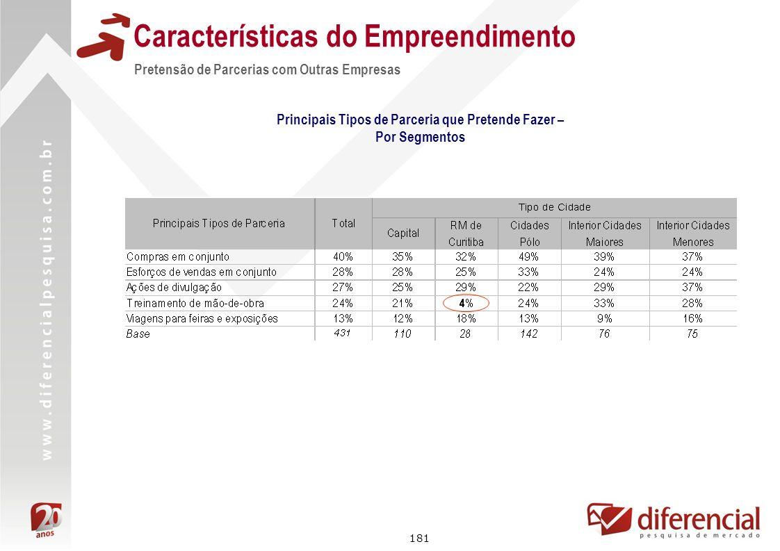 181 Características do Empreendimento Principais Tipos de Parceria que Pretende Fazer – Por Segmentos Pretensão de Parcerias com Outras Empresas