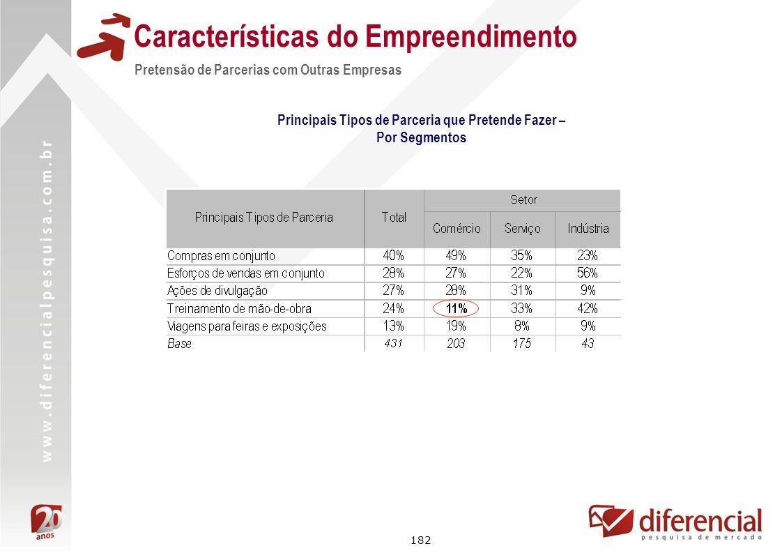 182 Características do Empreendimento Principais Tipos de Parceria que Pretende Fazer – Por Segmentos Pretensão de Parcerias com Outras Empresas