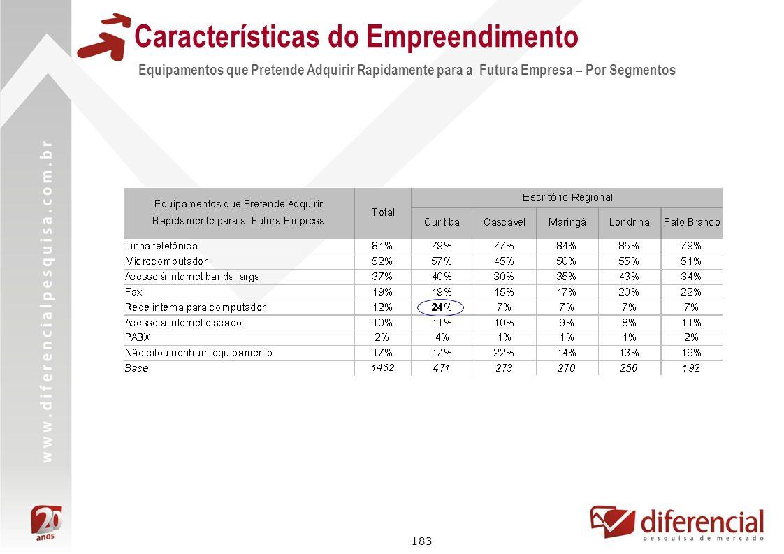 183 Características do Empreendimento Equipamentos que Pretende Adquirir Rapidamente para a Futura Empresa – Por Segmentos