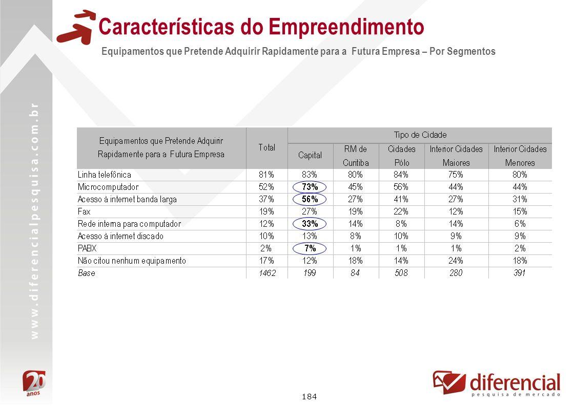 184 Características do Empreendimento Equipamentos que Pretende Adquirir Rapidamente para a Futura Empresa – Por Segmentos