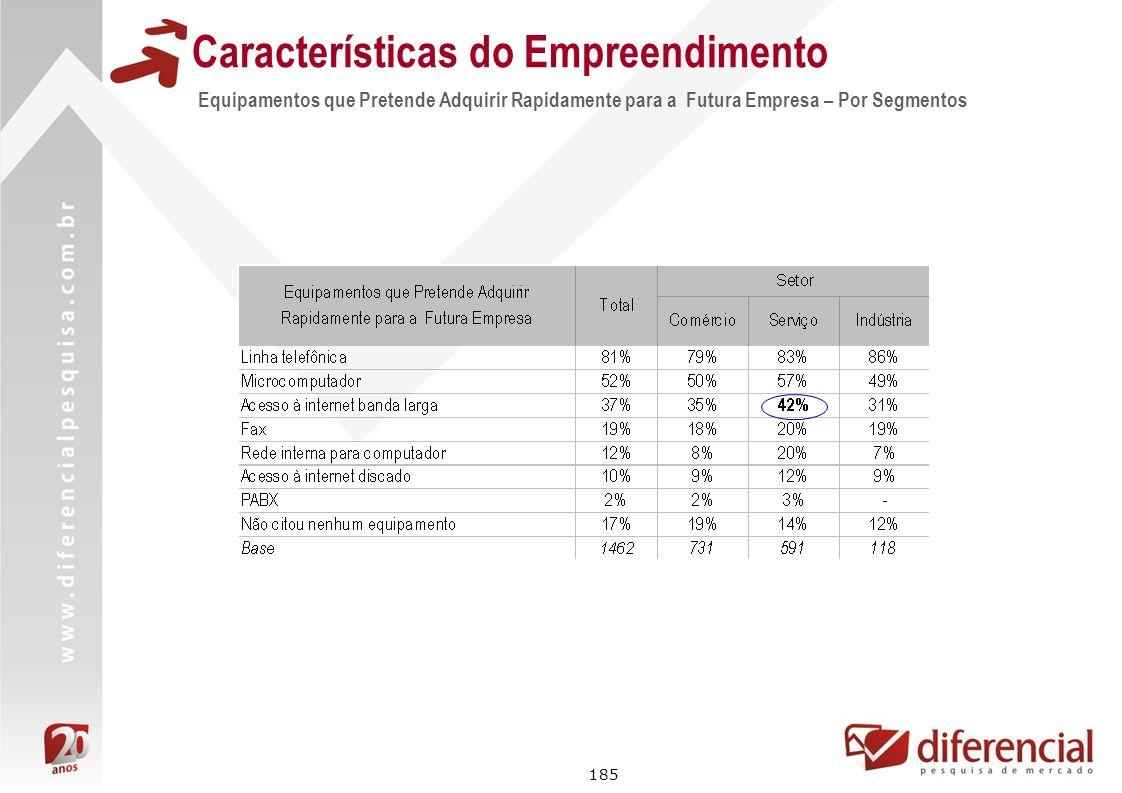185 Características do Empreendimento Equipamentos que Pretende Adquirir Rapidamente para a Futura Empresa – Por Segmentos