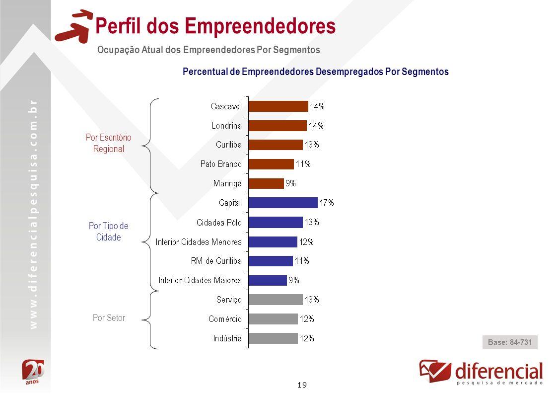 19 Perfil dos Empreendedores Ocupação Atual dos Empreendedores Por Segmentos Base: 84-731 Percentual de Empreendedores Desempregados Por Segmentos Por