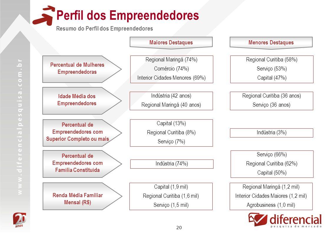 20 Perfil dos Empreendedores Resumo do Perfil dos Empreendedores Maiores Destaques Regional Maringá (74%) Comércio (74%) Interior Cidades Menores (69%