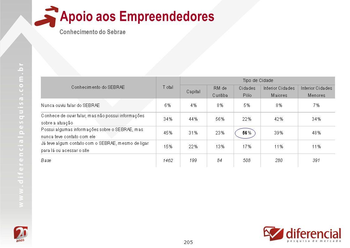 205 Conhecimento do Sebrae Apoio aos Empreendedores