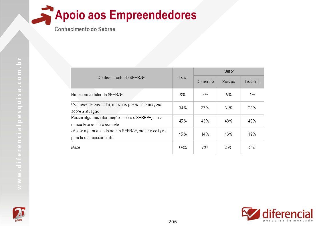 206 Conhecimento do Sebrae Apoio aos Empreendedores