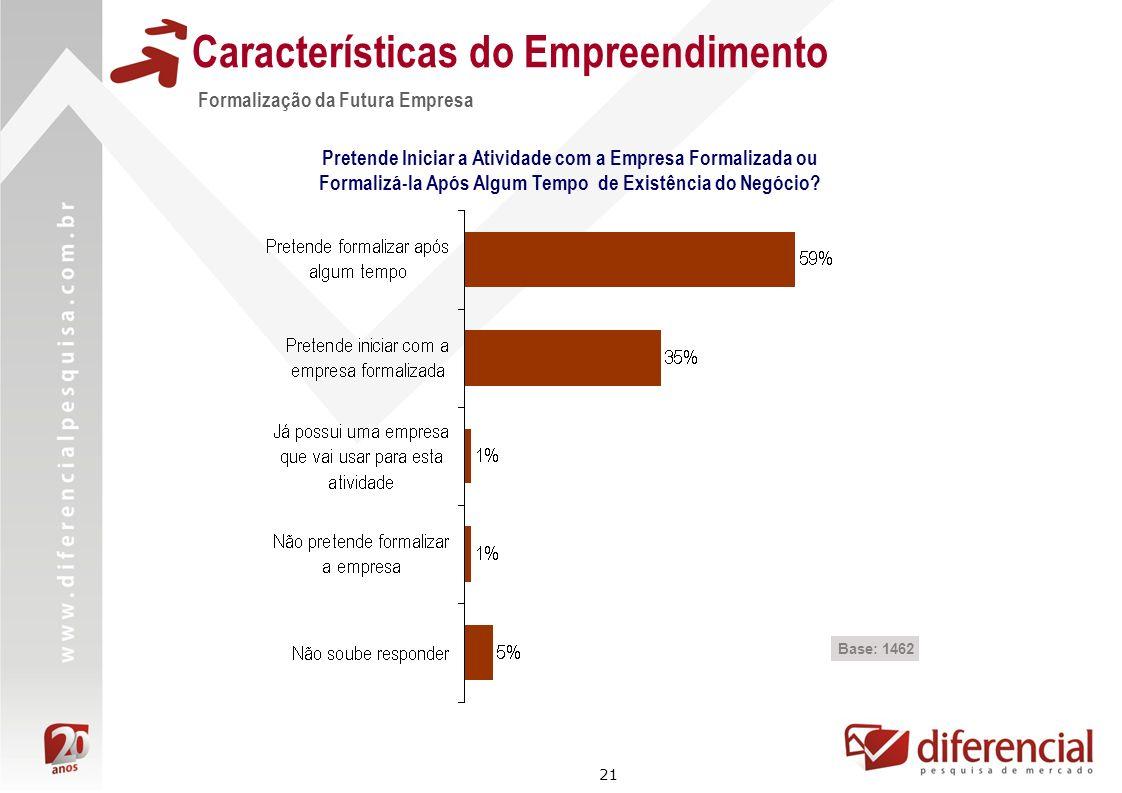 21 Características do Empreendimento Formalização da Futura Empresa Base: 1462 Pretende Iniciar a Atividade com a Empresa Formalizada ou Formalizá-la