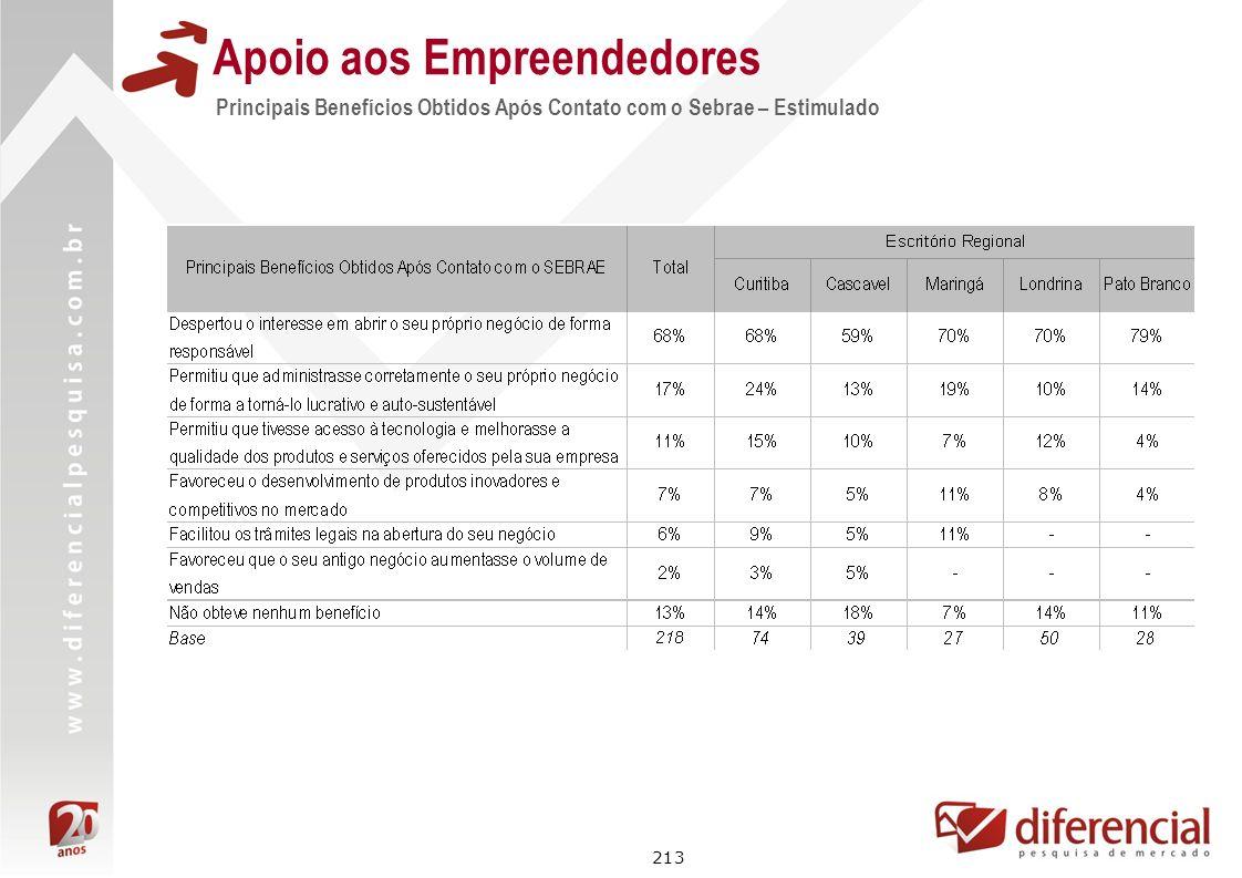 213 Apoio aos Empreendedores Principais Benefícios Obtidos Após Contato com o Sebrae – Estimulado