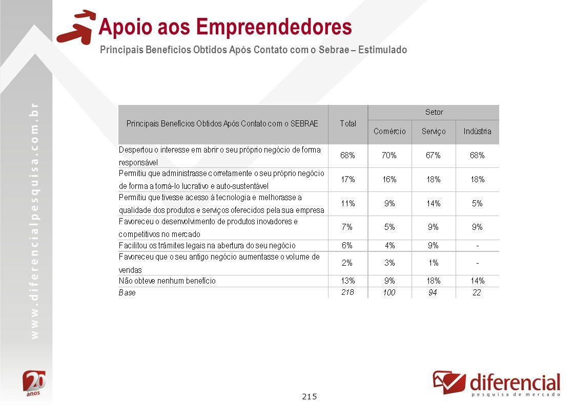215 Apoio aos Empreendedores Principais Benefícios Obtidos Após Contato com o Sebrae – Estimulado
