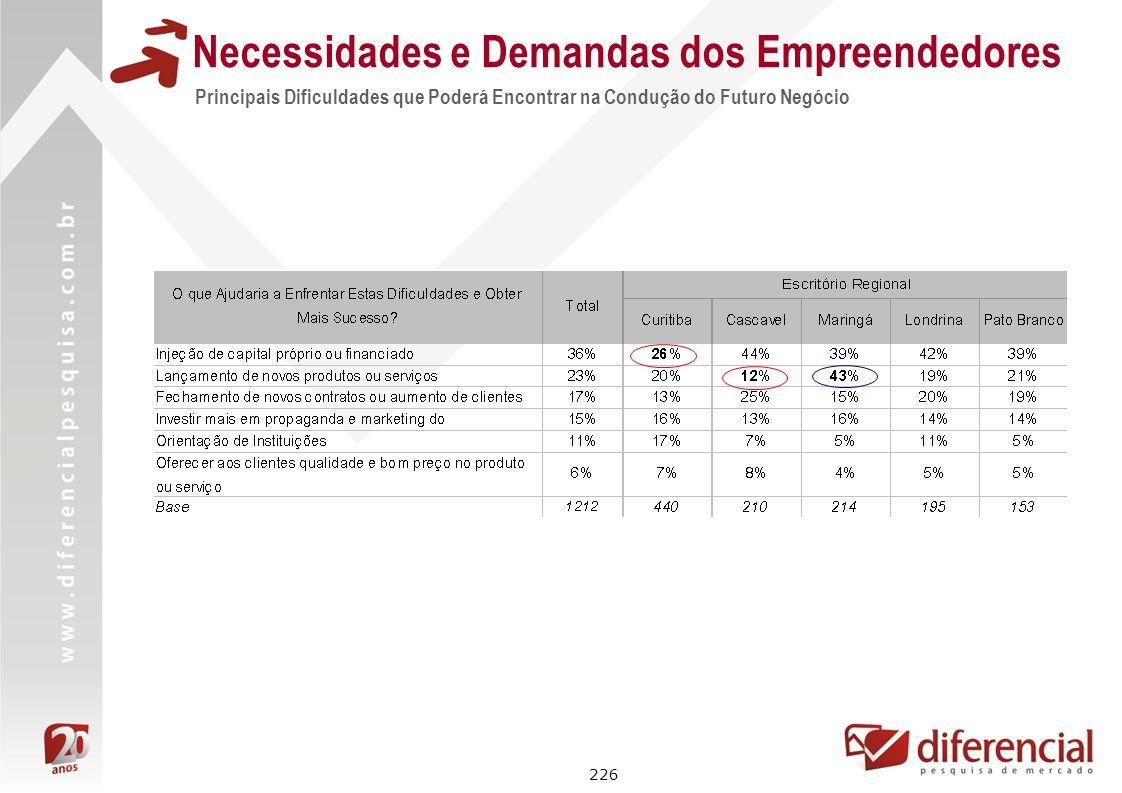 226 Principais Dificuldades que Poderá Encontrar na Condução do Futuro Negócio Necessidades e Demandas dos Empreendedores
