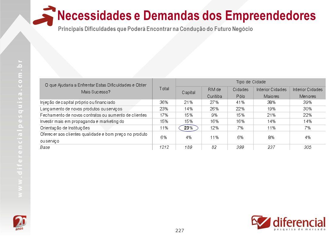 227 Principais Dificuldades que Poderá Encontrar na Condução do Futuro Negócio Necessidades e Demandas dos Empreendedores