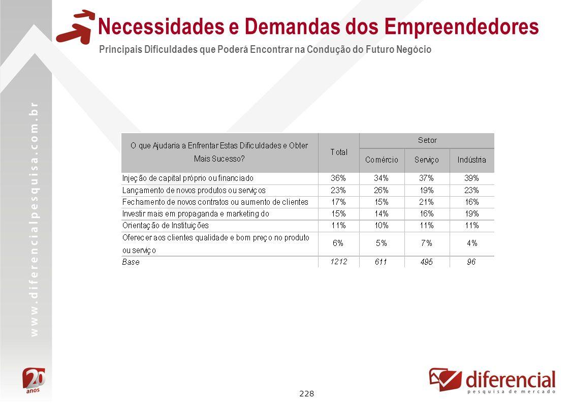 228 Principais Dificuldades que Poderá Encontrar na Condução do Futuro Negócio Necessidades e Demandas dos Empreendedores