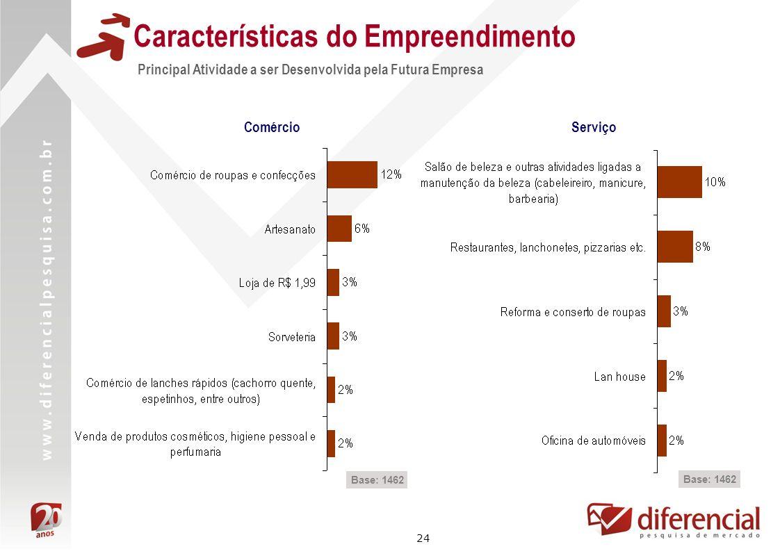 24 Características do Empreendimento Principal Atividade a ser Desenvolvida pela Futura Empresa Comércio Base: 1462 Serviço Base: 1462