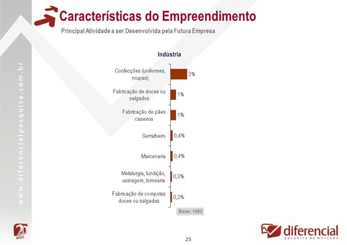 25 Características do Empreendimento Principal Atividade a ser Desenvolvida pela Futura Empresa Indústria Base: 1462