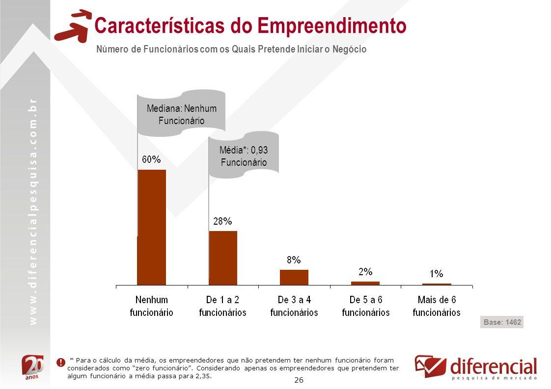 26 Características do Empreendimento Base: 1462 Número de Funcionários com os Quais Pretende Iniciar o Negócio Média*: 0,93 Funcionário Mediana: Nenhu