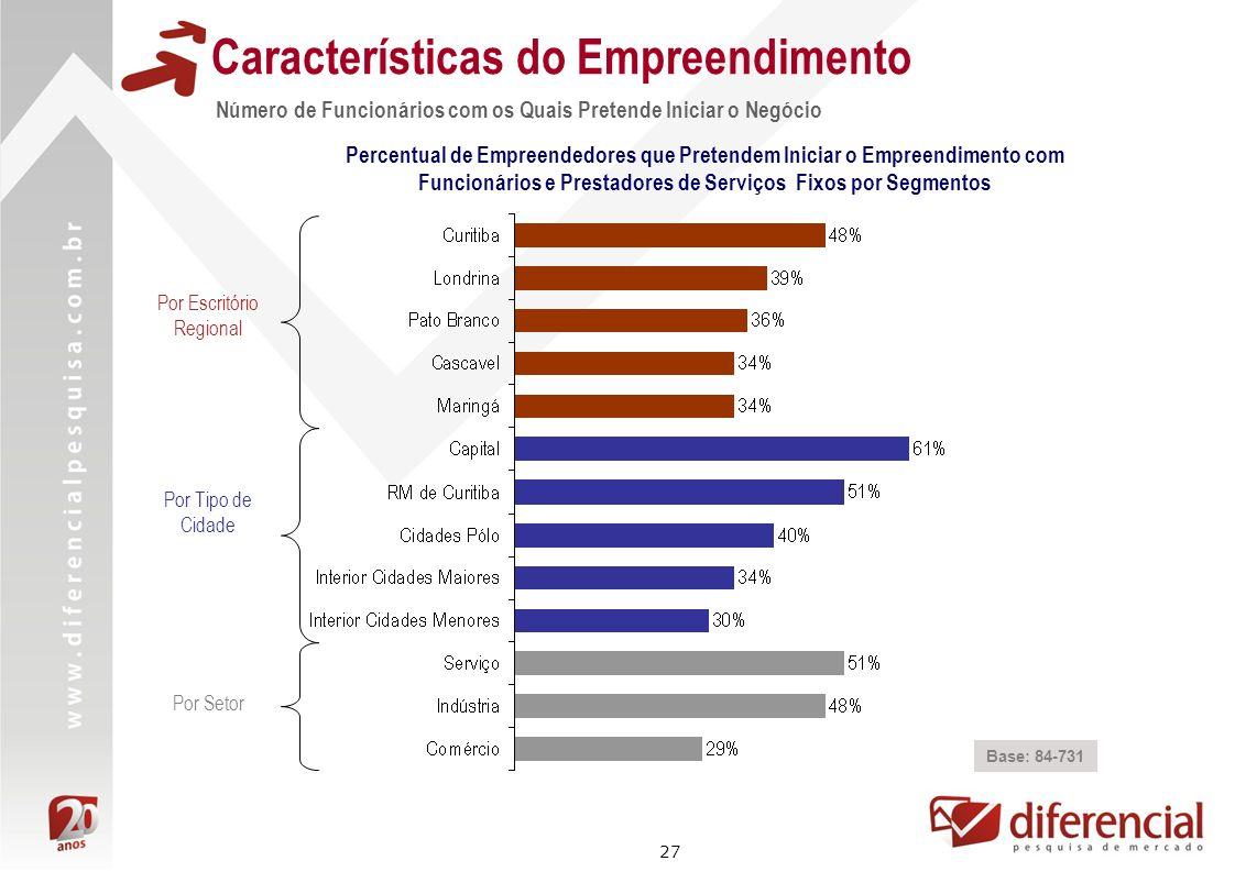 27 Características do Empreendimento Base: 84-731 Percentual de Empreendedores que Pretendem Iniciar o Empreendimento com Funcionários e Prestadores d